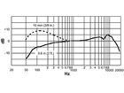 Shure Beta 87A Superniere, Kondensator