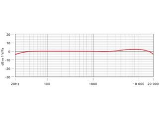 Røde M5/MP, Stereo-Paar, 2 selektierte Kleinmembranmikrofone