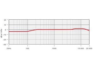 Røde NT4, Stereo-Kondensatormikrofon, Batterie- und Phantomspeisung