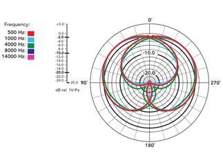Røde i-XY Lightning, Stereo-Aufsteckmikrofon für iPhone® 5, iPhone® 5s, iPhone® 5c, iPhone® 6, iPhon