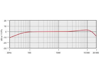 Røde HS2-P Small, Headset-Kondensatormikrofon, hautfarben, S (für Kinder)