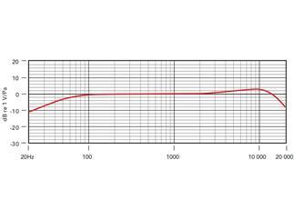 Røde HS2-B Large, Headset-Kondensatormikrofon, schwarz, L (für Erwachsene)