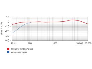 Røde Stereo VideoMic, Stereo-Kameramikrofon inkl. Fellwindschutz, Batteriespeisung