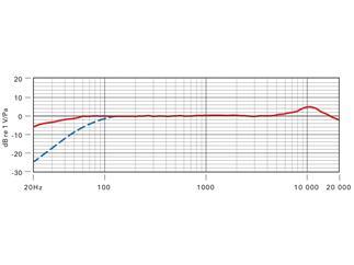 Røde Stereo VideoMic Pro Rycote, Stereo-Kameramikrofon mit Rycote®-Schwinghalterung, Batteriespeisun