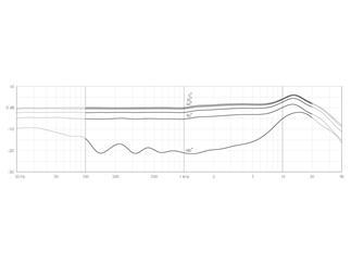 DPA d:fine™ CORE 4088 Directional Headset Mic, Beige, MicroDot