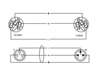 Cordial 1,5 m CDP 1, NEUTRIK XLR male 3-polig - Powercon XLR-Verlängerung