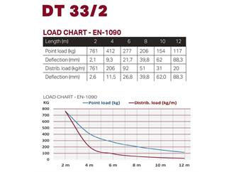 Duratruss DT 33/2-200