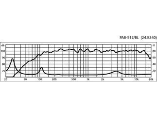 IMG STAGE LINE PA-Lautsprecherbox PAB-512/BL