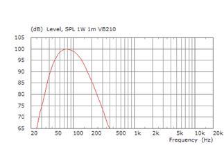 KME Versio VB 210, passiv Subbass, 2x10Zoll, 700W