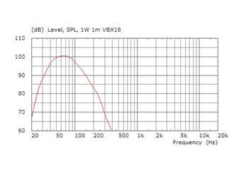 """KME VersioX VBX 18 - Subwoofer passiv 18"""" 700W/4 Ohm"""