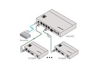 Kramer VM-4HDT, 1:4 4K UHD Verteilverstärker für HDMI auf HDBaseT