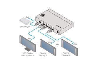 Kramer VM-4UHD, 1:4 4K UHD HDMI Verteilverstärker