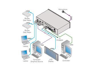 Kramer VP-440 - Präsentations-Umschalter & Scaler für HDMI + VGA