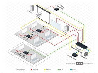 Kramer TP-580R, Empfänger für HDMI, bidrektionales RS-232 und IR über HDBaseT Twisted Pair