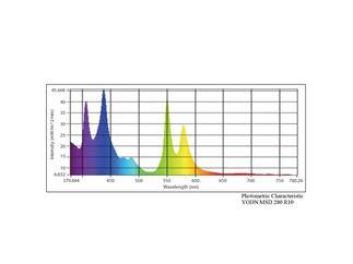 YODN MSD 280 R10 reflector HID lamp, 280W, 11000lm, 7800K