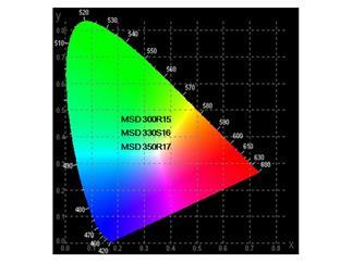 YODN MSD 300 R15 reflector HID lamp, 300W, 12000lm, 8000K