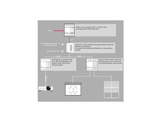 Preussen Automation Smart Pack Medien Raum
