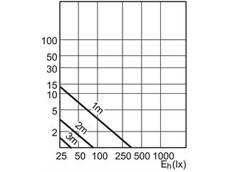 Philips M LEDspot 4W-35W 830 GU10, 40°, weiß, dimmbar, 3000 Kelvin - Abverkauf!