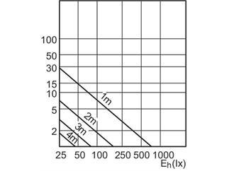 Philips MAS LEDspotMV VLE D 4.3-50W GU10 830 40D 3000K