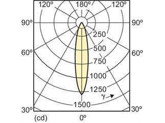 Philips MAS LEDspotMV D 5.4-50W GU10 930 25D 3000K