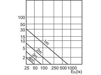 Philips CorePro LEDspotMV 3.5-35W GU10 827 36DRN 2700K