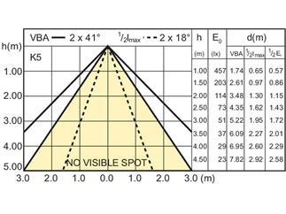 Philips Classic LEDspot 3,2-35W GU10 827 35° nicht dimmbar
