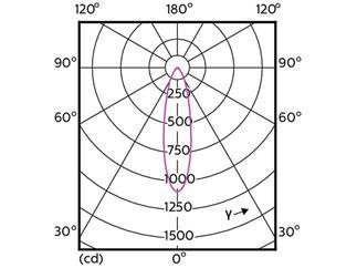 Philips MASTER LEDspot ExpertColor 5,5-50W GU10 927 25D