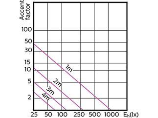 Philips MASTER LEDspot ExpertColor 5,5-50W GU10 930 25D