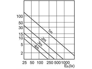 Philips MASTER LEDspotLV AR111 D 10-50W 3000K 24°