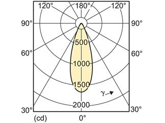 Philips MASTER LEDspotLV AR111 D 15-75W 2700K 40°