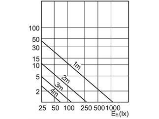 Philips MASTER LEDspotLV AR111 D 10-50W 2700K 40D