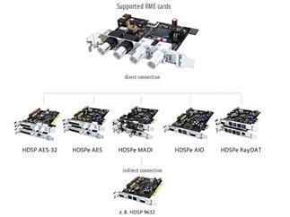 RME HDSP Time Code Option (HDSP-TCO), Time Code Option for HDSP AES-32 and all HDSPe PCI Express Carexcept HDSPe MADI FX)