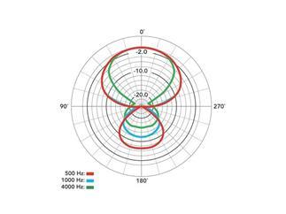Rode Richtrohrmikrofon NTG-1 - Superniere Mikrofon