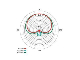 Rode NT1-A Großmembranmikrofon- Niere
