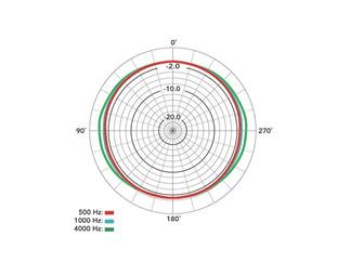 Rode  NT2000 Großmembranmikrofon - Kugel, Niere, Acht Mikrofon