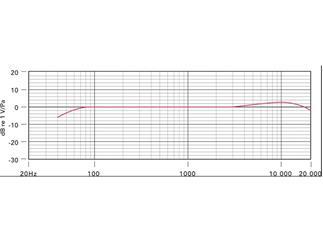Rode Richtrohrmikrofon NTG-3B - Superniere Mikrofon