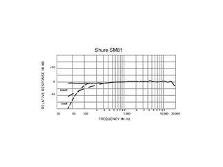Shure SM81-LC, Nierencharakteristik, Kondensator, 10dB Dämpfung