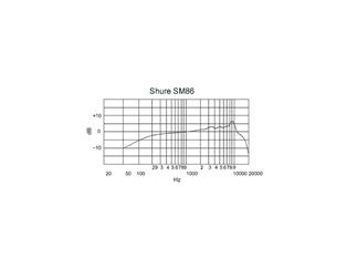 Shure SM86, Nierencharakteristik, Kondensator