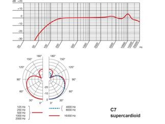 AKG C7 kondensator Mikrofon für prof. Bühneneinsatz
