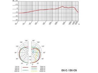 AKG D5 C Dynamisches Gesangs- und Sprachmikrofon Nieren-Charakteristik