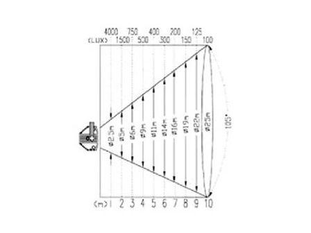 Ultralite Area 500W asymmetrisch,incl.Filterrahmen, Schutzglas, Haltebügel