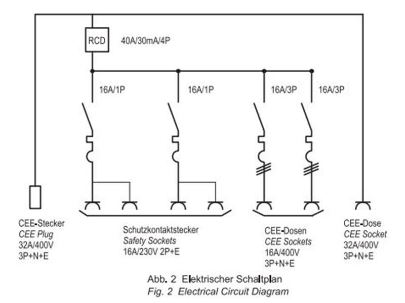 EUROLITE SBPO-3240 Stromverteiler 32A