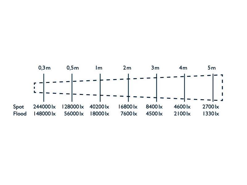 Hedler Profilux LED 1400 DMX (fokusierbar,dimmbar)