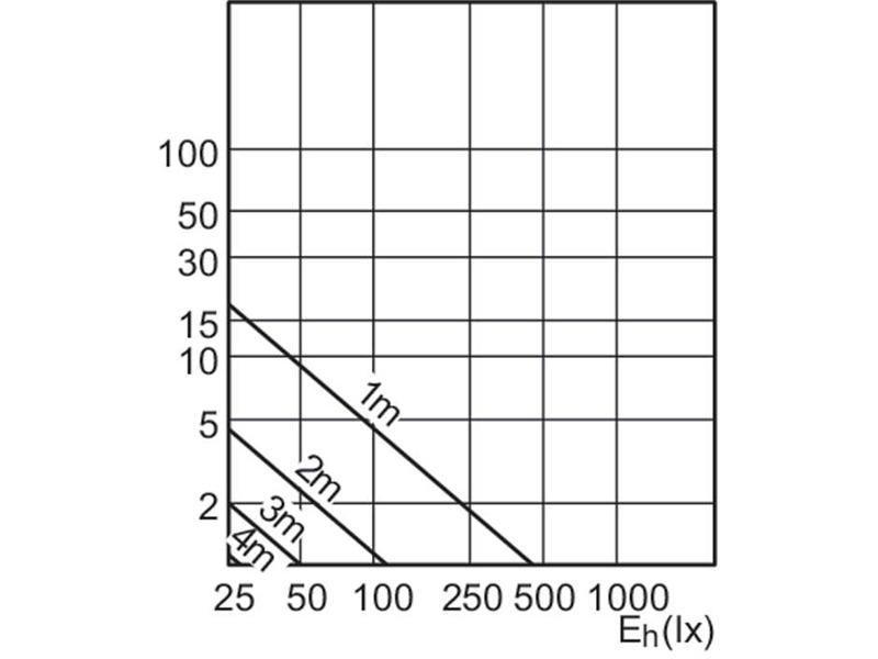 Philips MAS LEDspotMV VLE D 3.5-35W GU10 840 40D 4000K