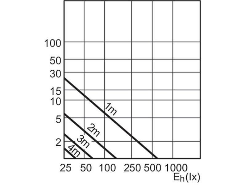 Philips MAS LEDspotMV D 4-35W GU10 927 40D 2700K