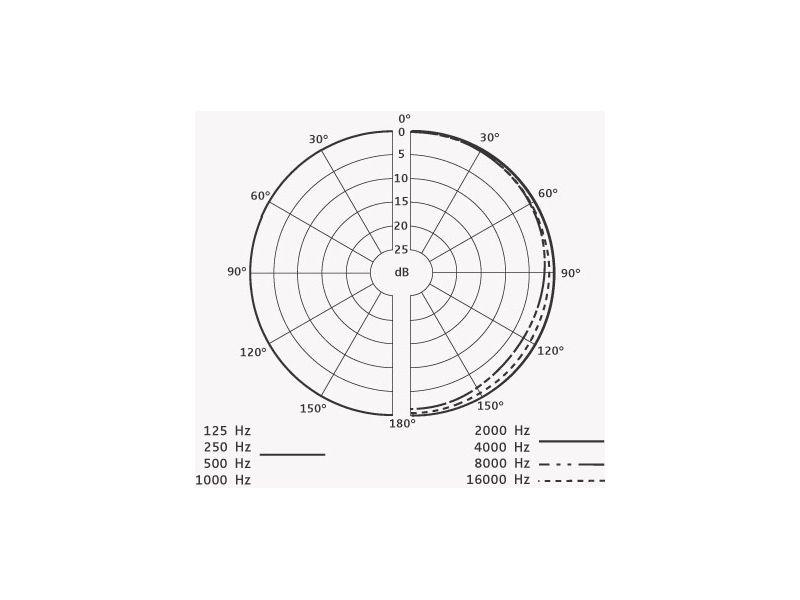 Sennheiser HSP 2 (Kugel), MKE Platinum, anthrazit, Lemo 3pol