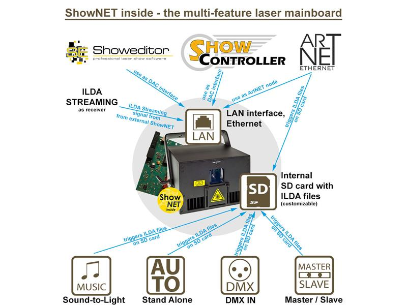 Laserworld DS-1000RGB mit ShowNET Interface und ShowEditor Lizenz